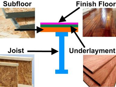 We Ll To Talk More About The Finish Hardwood Layer Towards End Of Lesson But First Let S Learn Bottom Most Supporting Subfloor