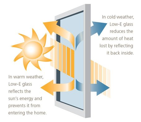 Windows 102 what makes a window energy efficient build for What makes a window energy efficient